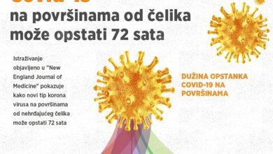 Photo of INFOGRAFIKA – Korona virus na čeličnim površinama opstaje i do 72 sata